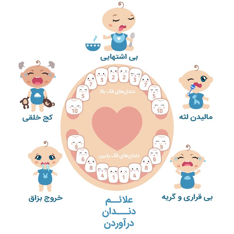 علائم دندان در آوردن