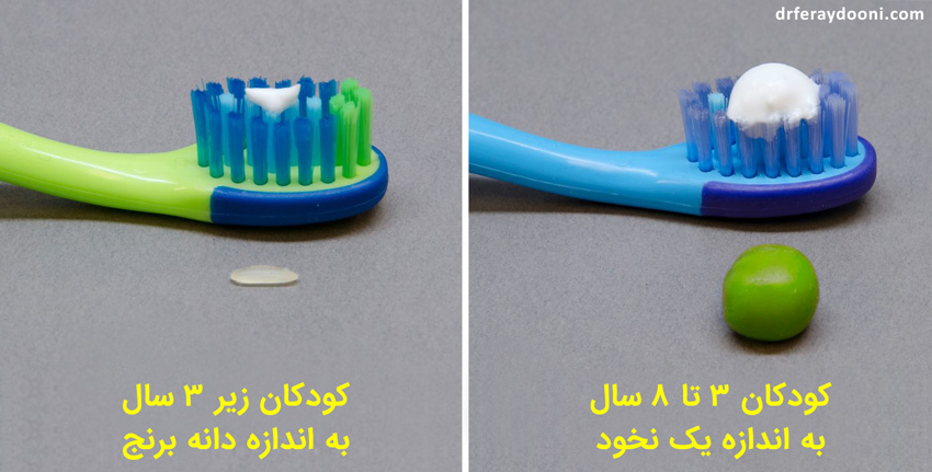 fluoride toothpaste amount recommended for children